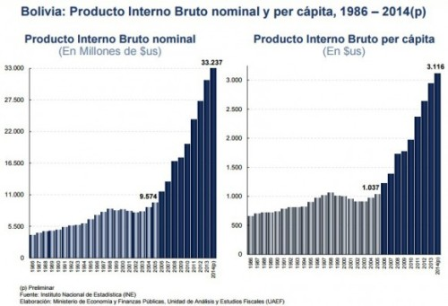 Bolivias-datos-economía-580x396